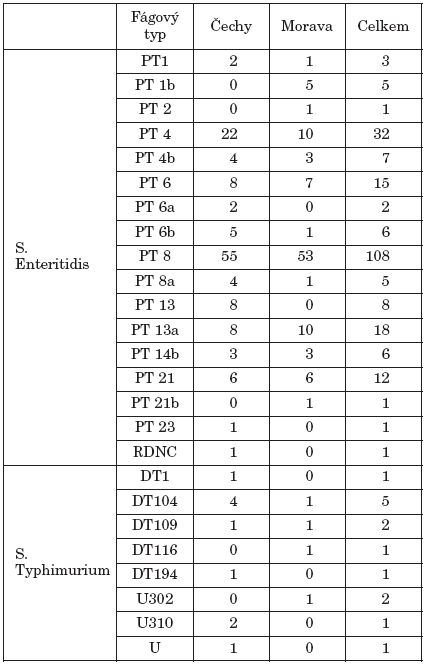Zastoupení fágových typů S. Enteritidis a S. Typhimurium podle lokalit (laboratorní data)