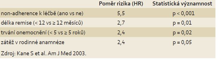 Faktory ovlivňující riziko rekurence onemocnění (výsledky 24měsíčního sledování). Tab 1. Risk factors of UC recurrence (24 months follow-up)