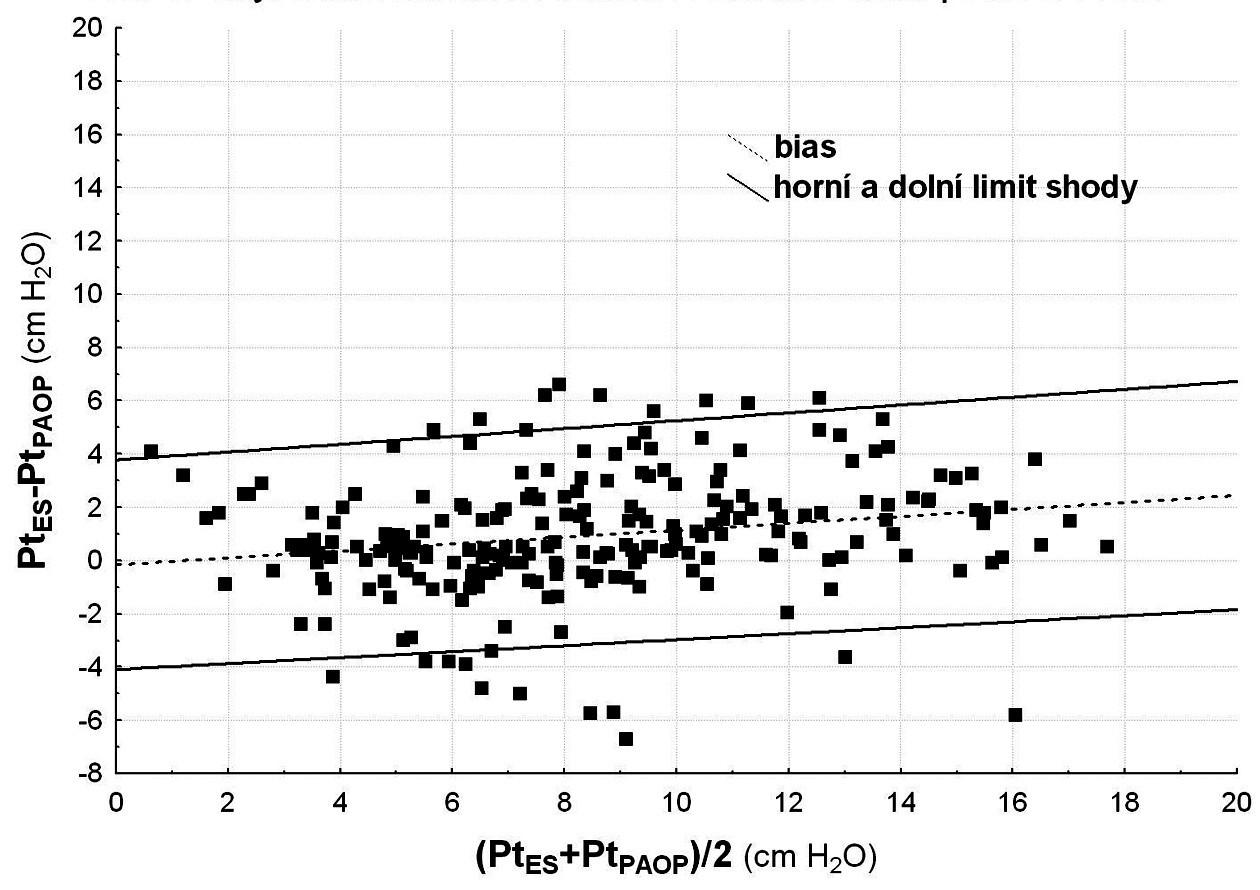 Chyba měření transalveolárního tlaku pomocí PAOP Graf podle Bland-Altmana Pt<sub>PAOP</sub>, vysvětlení viz graf 2. Bias měření pomocí tlaku v zaklínění (dPt<sub>PAOP</sub>) – přerušovaná přímka – rostl s nárůstem měřené hodnoty (r = 0,20, p = 0,002), limit shody (nepřerušovaná přímka) se výzmaně nerozšiřoval.