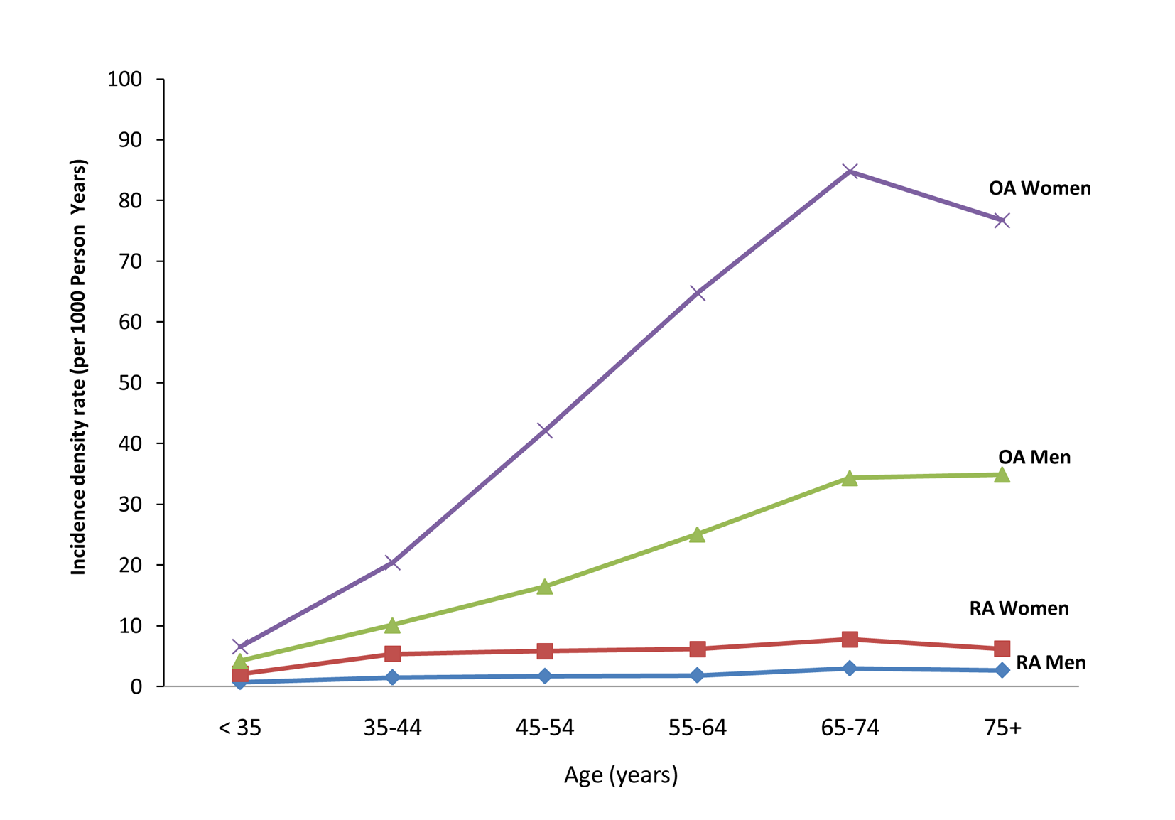 Incidence density rate (per 1,000 person-years) of RA and OA in study cohort, by age and sex, 1998–2006.
