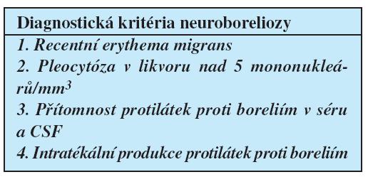 Diagnostická kriteria neuroboreliozy dle standardů Americké neurologické asociace.