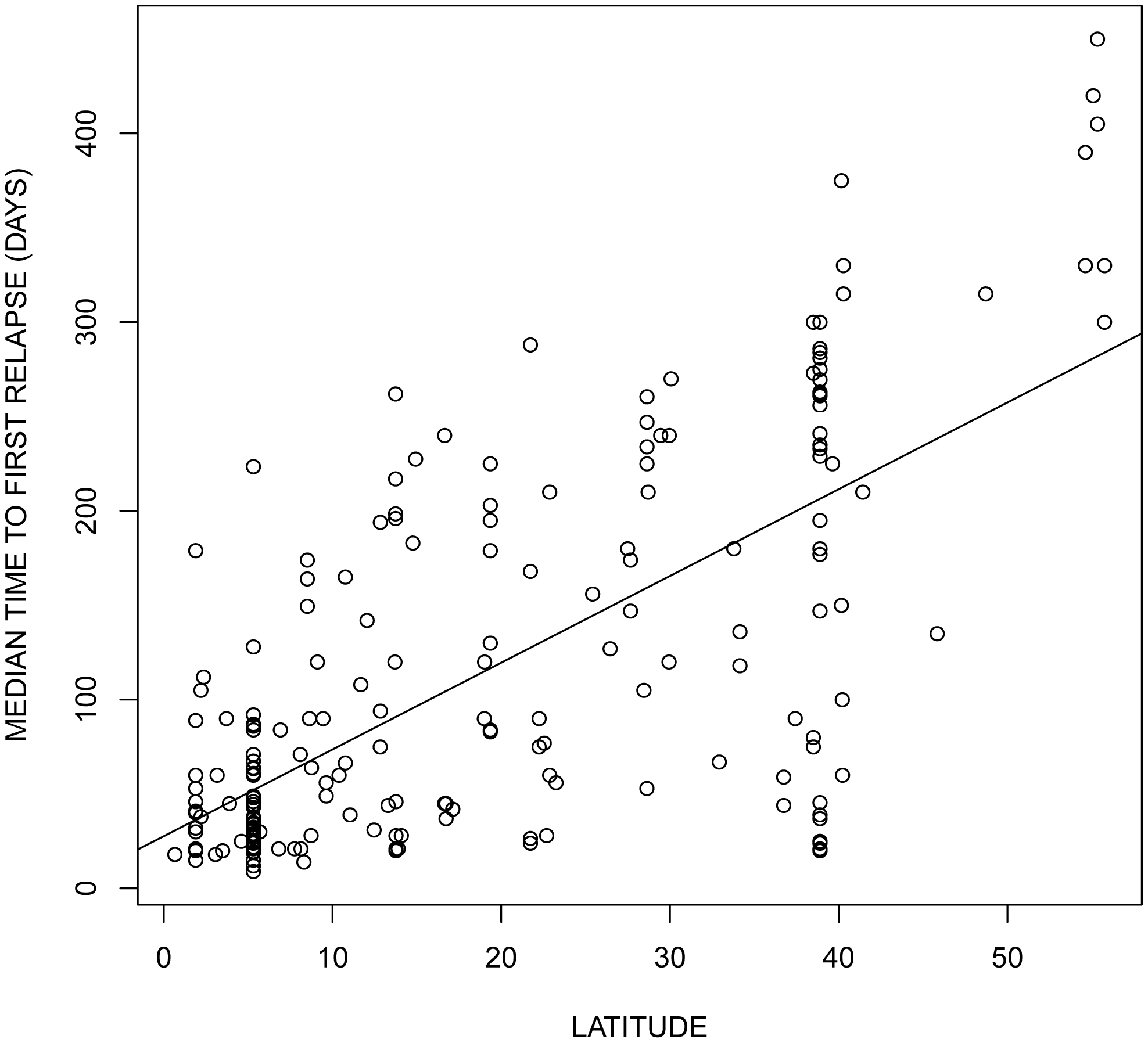 Effect of latitude on the relapsing rate of <i>Plasmodium vivax</i>. The data was obtained from the supplementary <em class=&quot;ref&quot;>Table S1</em> of Battle <i>et al.</i> <em class=&quot;ref&quot;>[22]</em>. Each dot represents a parasite strain originating from different locations.