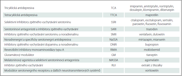 Přehled nejčastěji používaných antidepresiv v České republice.