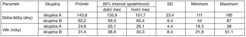 Deskriptivní charakteristika sledovaných parametrů