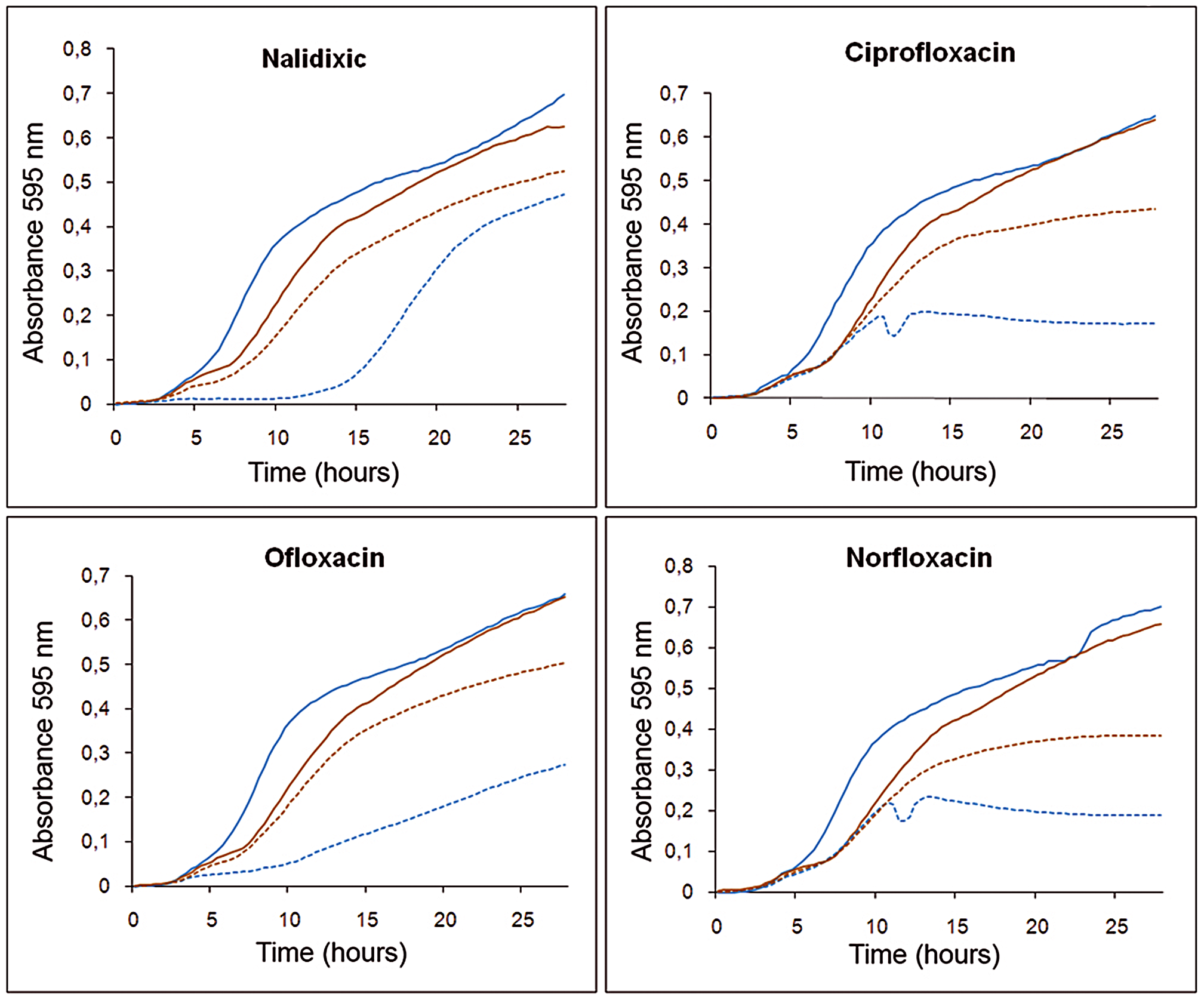 Effect of triclosan and quinolones alone or in combination on the growth of <i>S. maltophilia</i>.