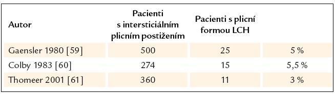 Četnost plicní formy LCH mezi ostatními pacienty s intersticiálním plicním postižením.