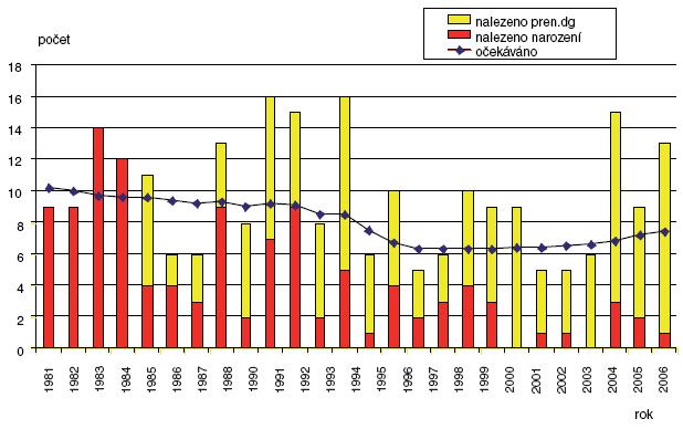 Očekávané a nalezené počty encefalokély v ČR 1981–2006