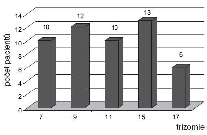 Zastoupení nejčastějších trizomií chromozomů v souboru 100 pacientů s MM.
