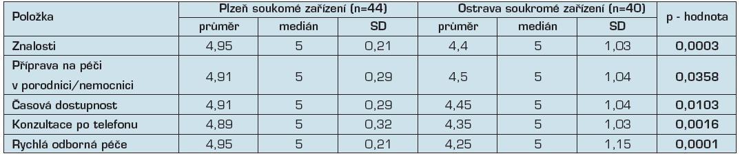 Organizace služeb a dostupnost soukromé porodní asistentky v Ostravě a Plzni