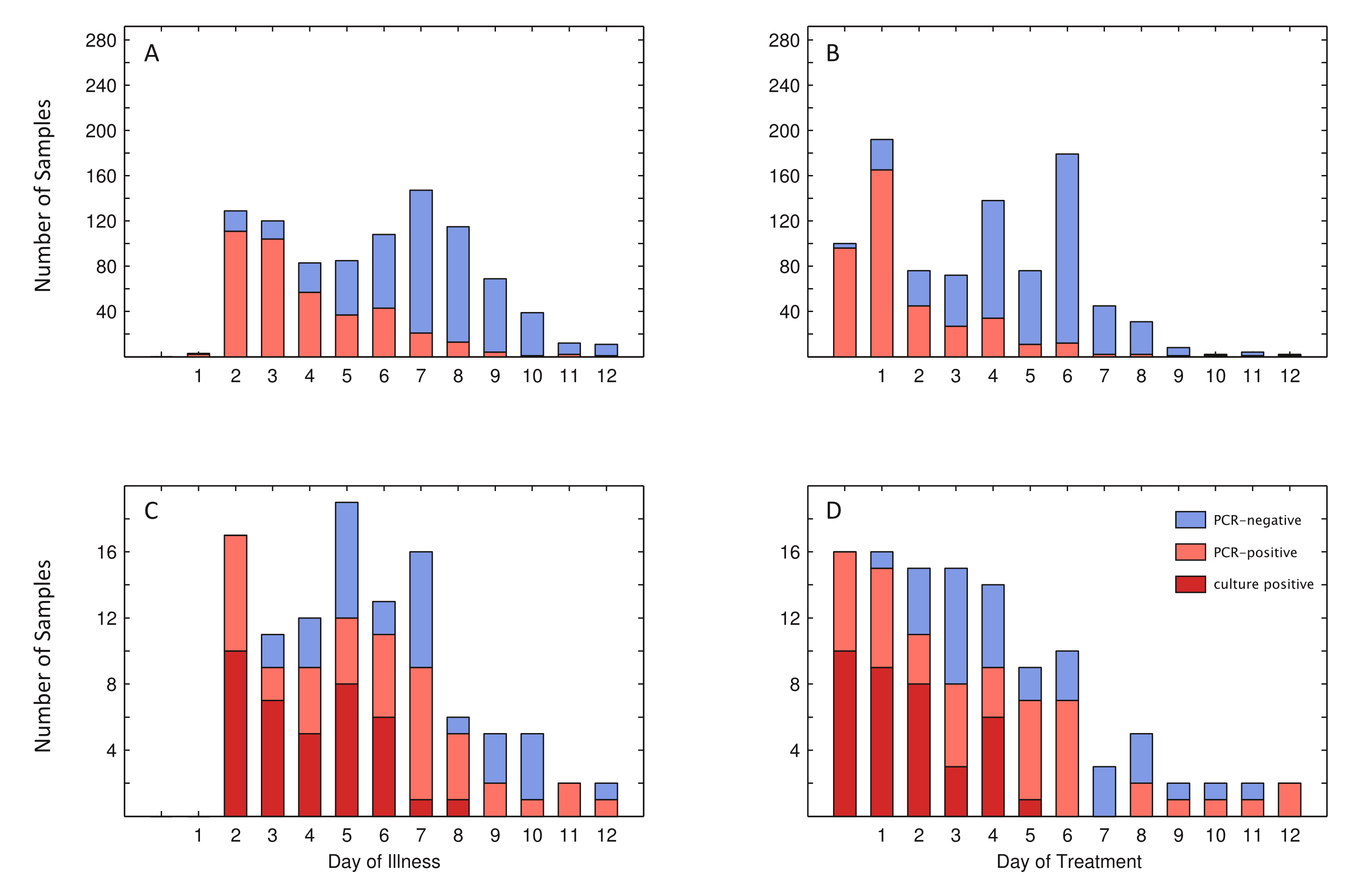 RT-PCR and culture results related to day of illness or treatment.