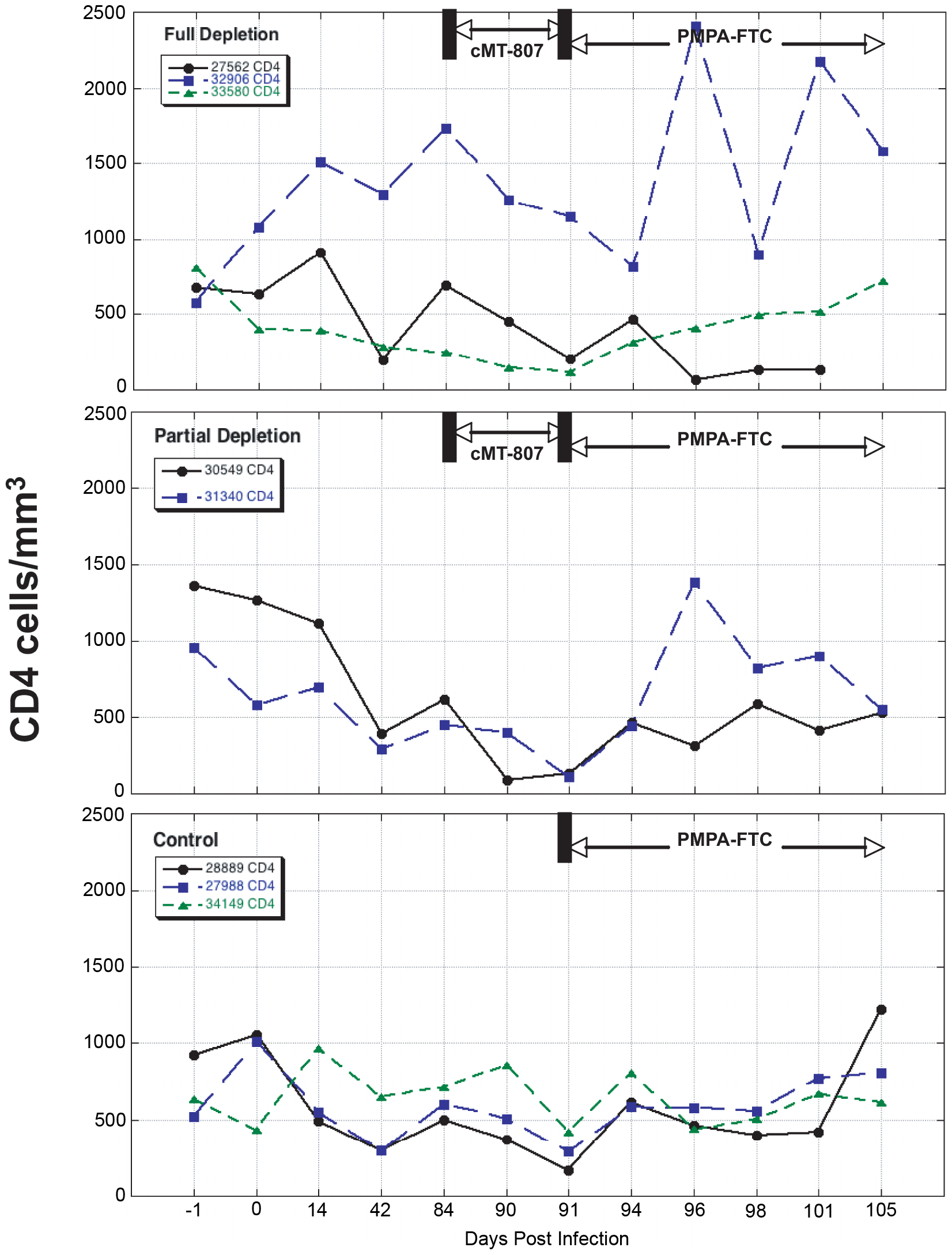 CD4 T-cell concentrations before, following treatment with cMT-807 antibody and after starting PMPA/FTC.