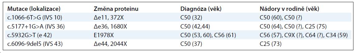 Výsledky mutační analýzy genu ATM u 161 vysoce rizikových pacientek s karcinomem prsu z ČR.