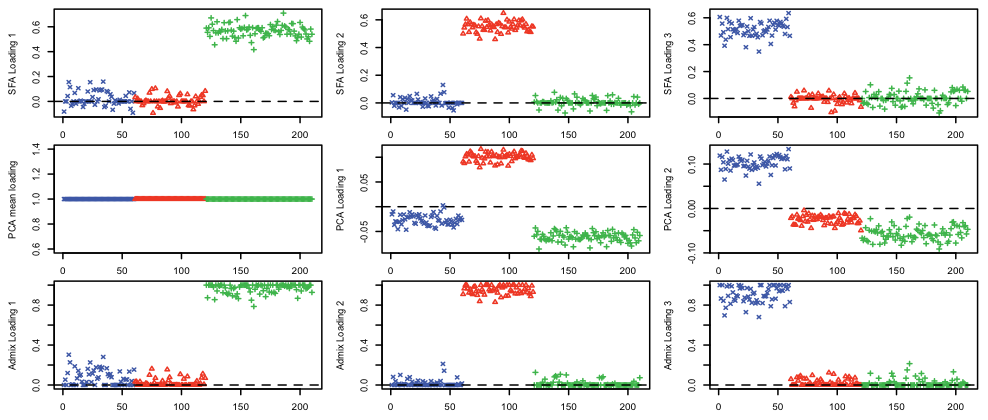 Results of applying SFA, PCA, and admixture to the HapMap genotype data.