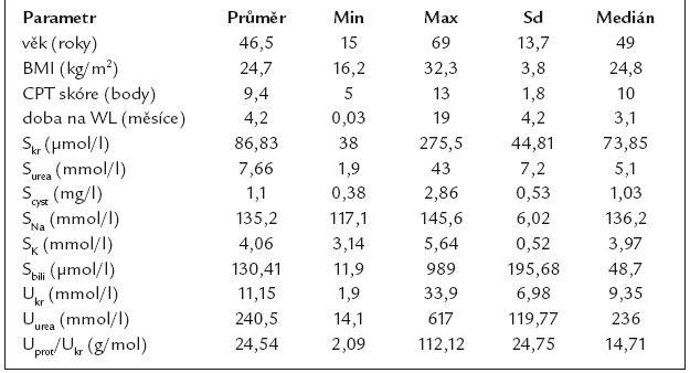 Charakteristika souboru: vstupní parametry před OTJ.