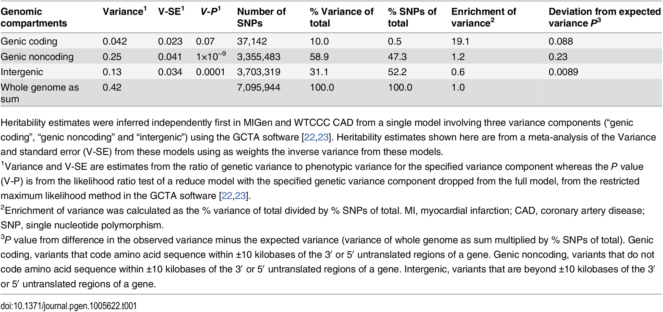 Heritability of MI/CAD explained by three genomic compartment sets.