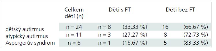 Výskyt novorozenecké žloutenky u jednotlivých charakteristik nedonošených (< 38. týden) dětí s autizmem (n = 41).