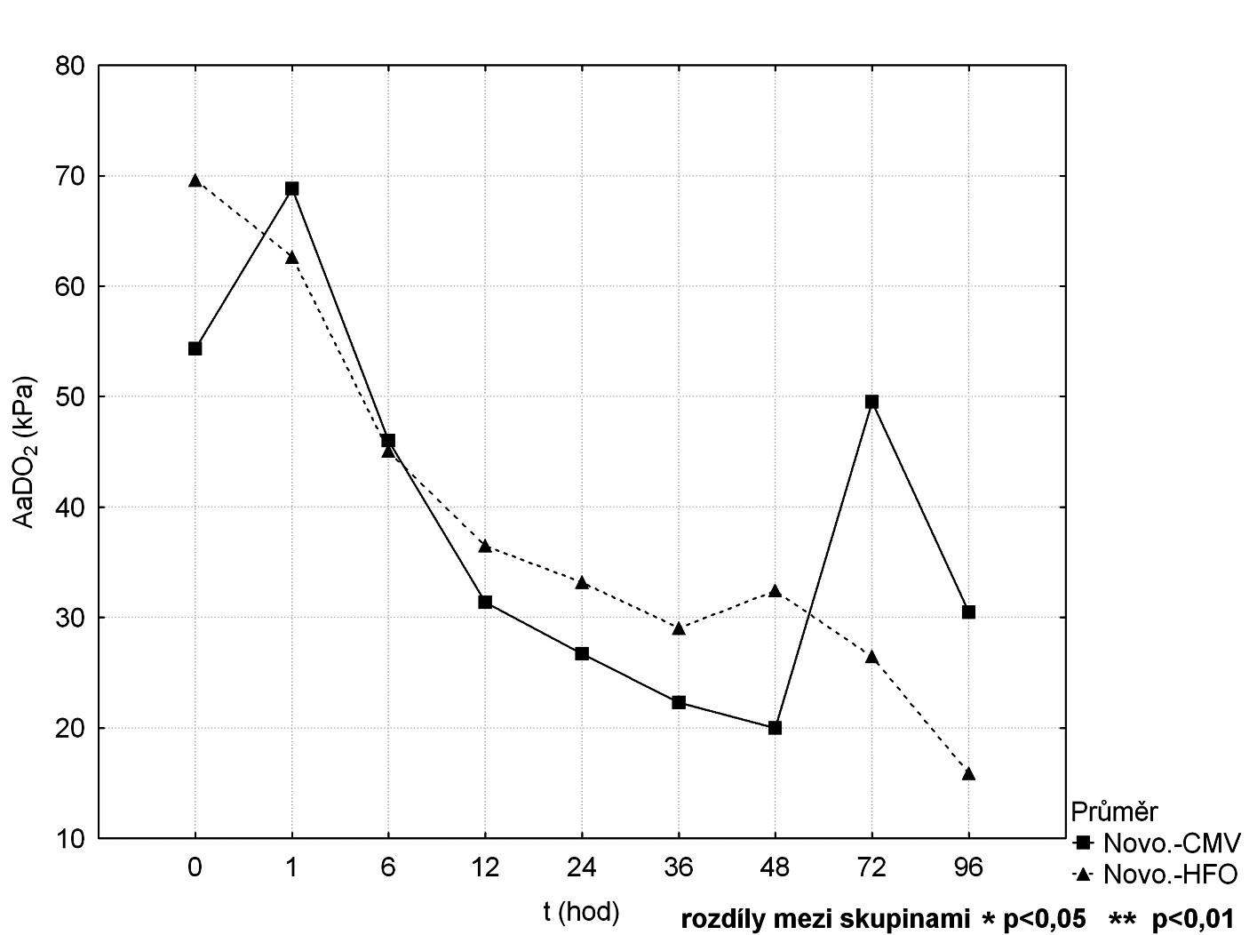 Srovnání průběhu AaDO<sub>2</sub> mezi CMV a HFOV