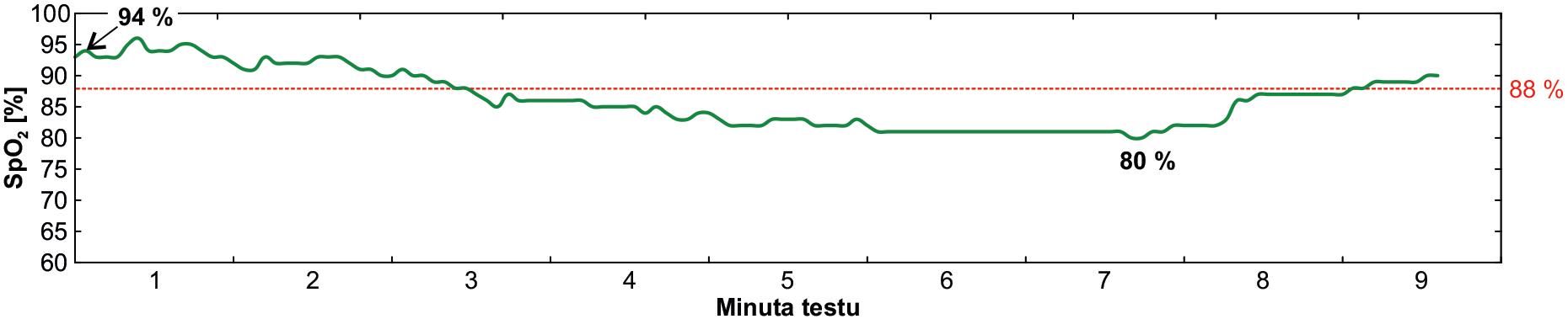 Záznam SpO<sub>2</sub> u nemocného s chronickou obstrukční plicní nemocí (stadium 4D) během ISWT testu.