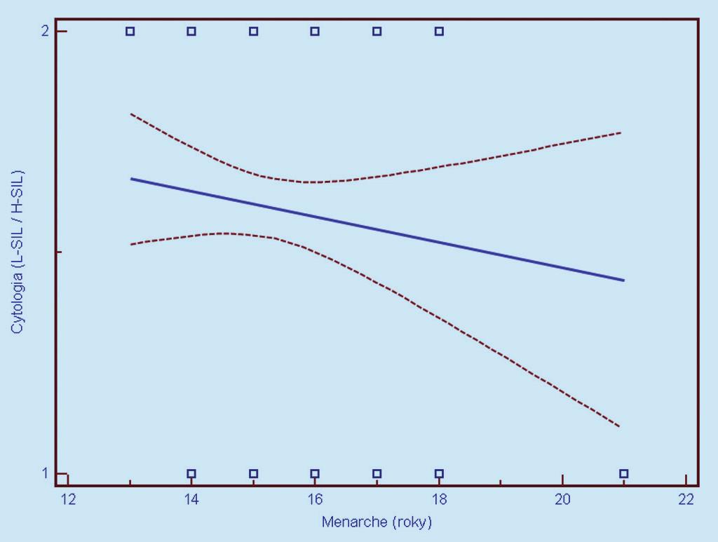 Závislosť cytologického nálezu od veku nástupu menarché (1 = L- SIL, 2 = H- SIL). Prerušované čiary predstavujú 95% interval spoľahlivosti (pravdepodobnosť) výskytu prechodu regresnej línie pre celú populáciu.