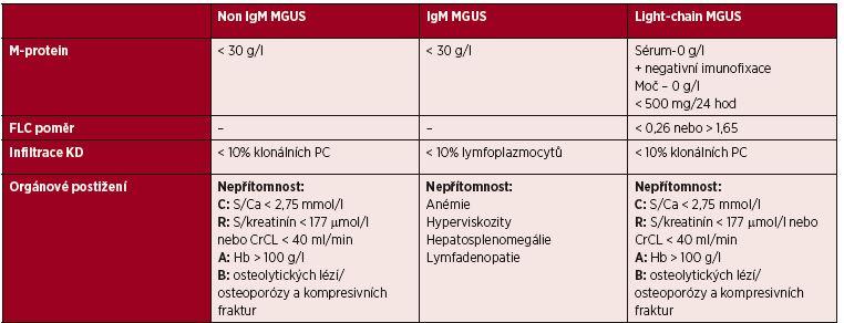 Tabulka 18. 1 Diagnostická kritéria MGUS