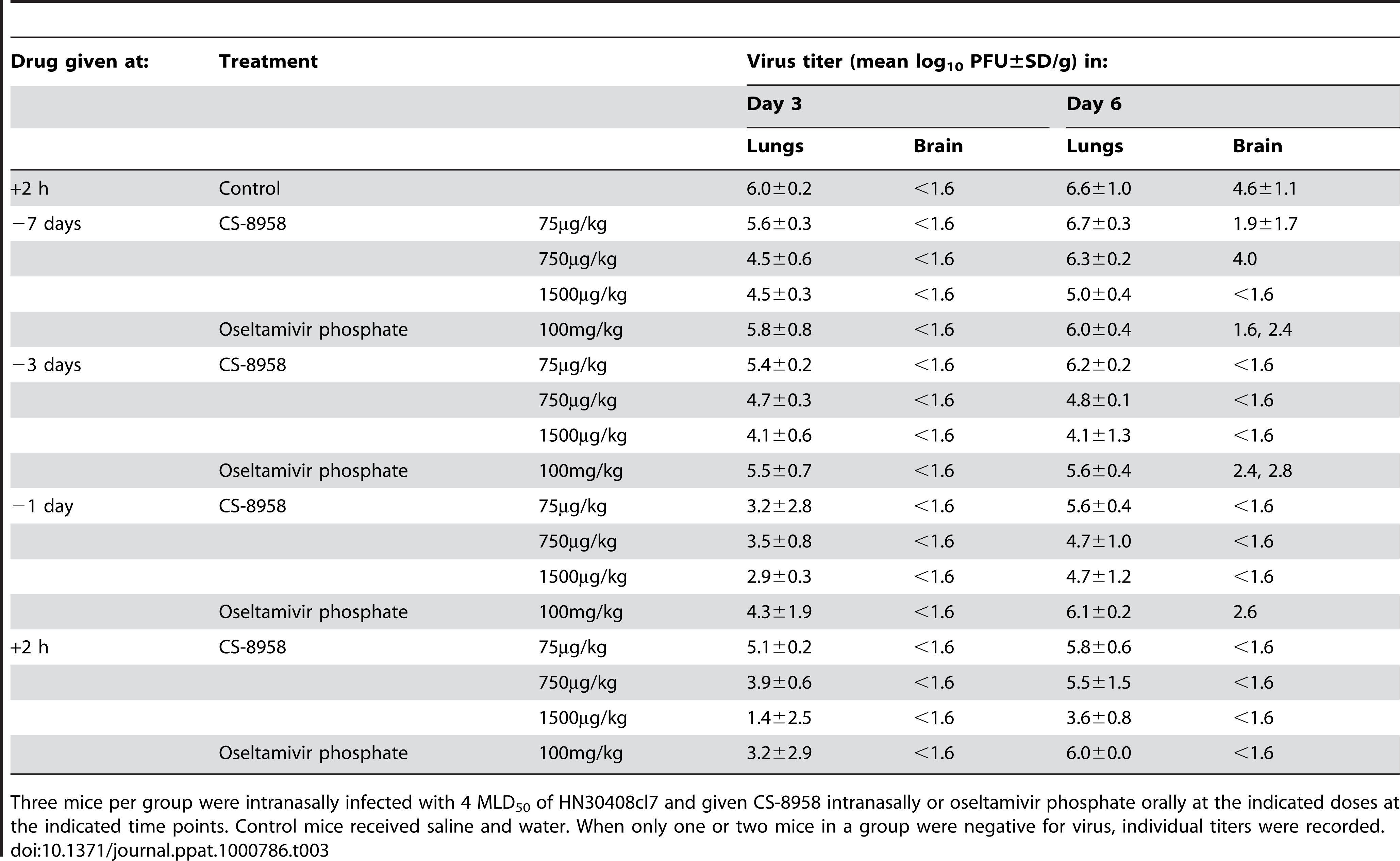 Prophylactic efficacy of CS-8958 as measured by H5N1 virus growth in mice.