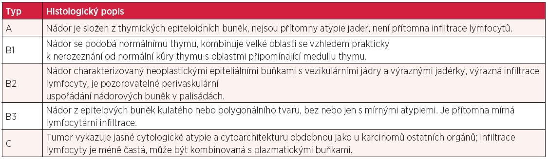 WHO histologická klasifikace thymomu