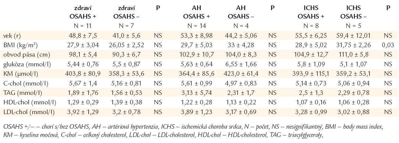 Tab. 1a. Základná charakteristika jedincov s/bez OSAHS v podskupinách klinicky, resp. kardiovaskulárne zdravých, hypertonikov a chorých s ischemickou chorobou srdca.