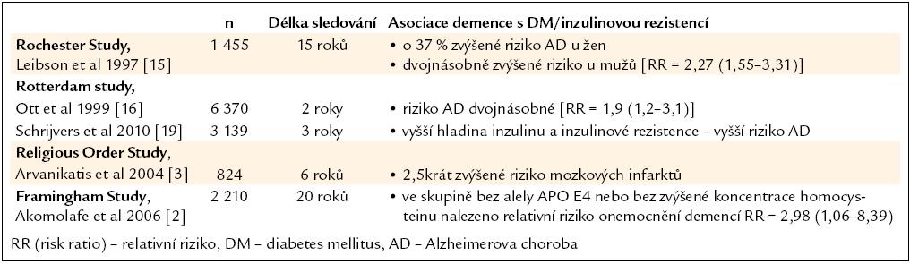 Asociace demence s diabetes mellitus v dlouhodobých epidemiologických sledováních.