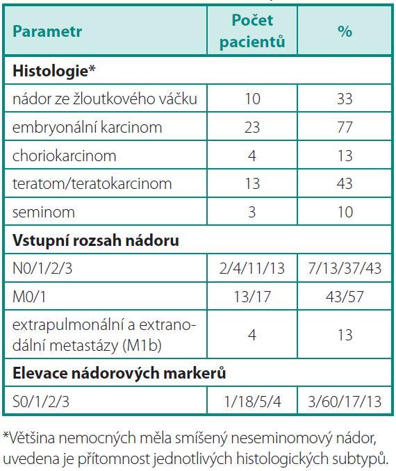 Základní charakteristiky souboru Table 1. Baseline characteristics of patients