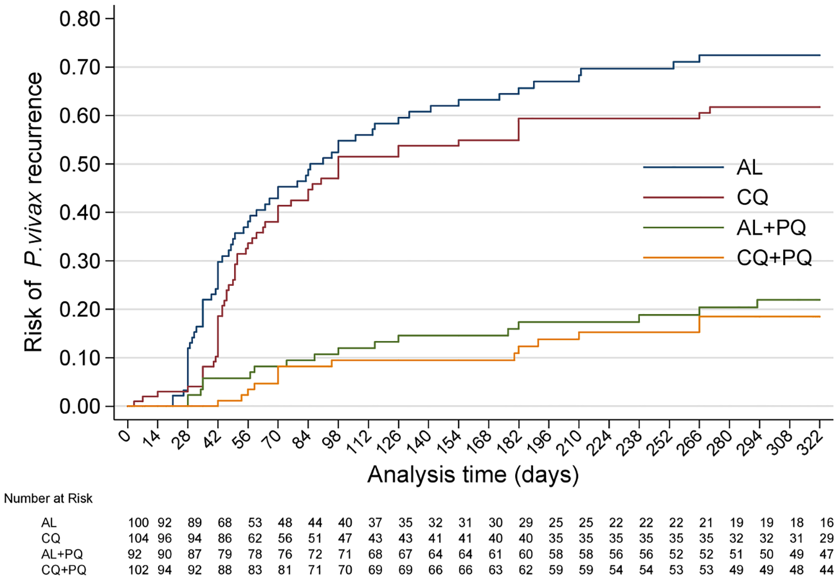 Cumulative risk of <i>P</i>. <i>vivax</i> recurrence in all four treatment arms over the entire follow-up time.