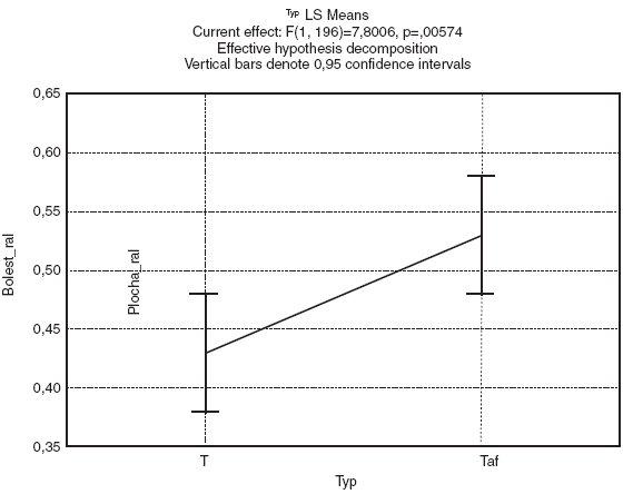 Srovnání střední hodnoty bolesti všech pacientů léčených odlišnými přípravky. Pozn.: T: hydrogenvápenatá sůl OC, Taf: čistá OC