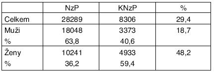 NzP a KNzP hlášené v letech 1992–2004