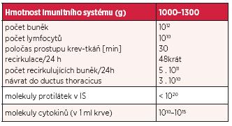Odhadovaná buněčnost, obměna imunocytů a molekul protilátek a cytokinů v imunitním systému člověka (upraveno podle citace 24)