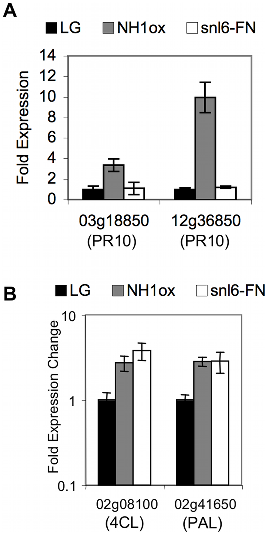 Characterization of the role of <i>Snl6</i> in the defense response.