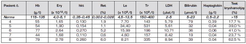 Hodnoty krevního obrazu a biochemické parametry u pacientů č. 4 až 8.