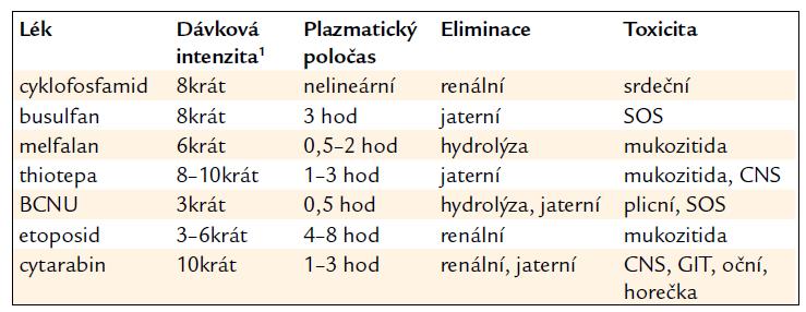 Farmakokinetika a farmakodynamika vysokodávkové chemoterapie.