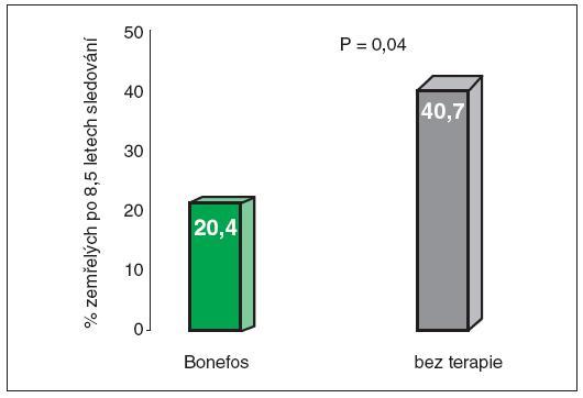 Klodronát snížil mortalitu u karcinomu prsu o více než polovinu Diel, I.J., Jaschke, A., Solomayer, E.F. et al. Adjuvant oral clodronate improves the overall survival of primary breast cancer patients with micrometastases to the bone marrow: a long-term follow-up. Ann. Oncol. 2008, 19(12), p. 2007–2011.