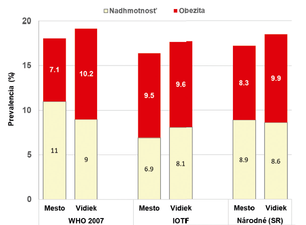 Prevalencia nadhmotnosti a obezity u vidieckych a mestských detí vo veku 7–7,99 (Mesto I <50 000 obyvateľov, Mesto II 50 000–70 000 obyvateľov, Mesto III >70 000 obyvateľov).