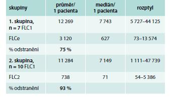 Výsledky koncentrací FLC1 před HD a FLCe po HD u obou skupin včetně % odstranění v době léčby pomocí Theralite