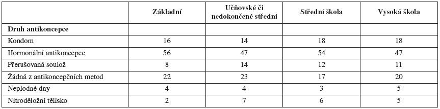 Antikoncepce se stálým partnerem podle vzdělání (v procentech)