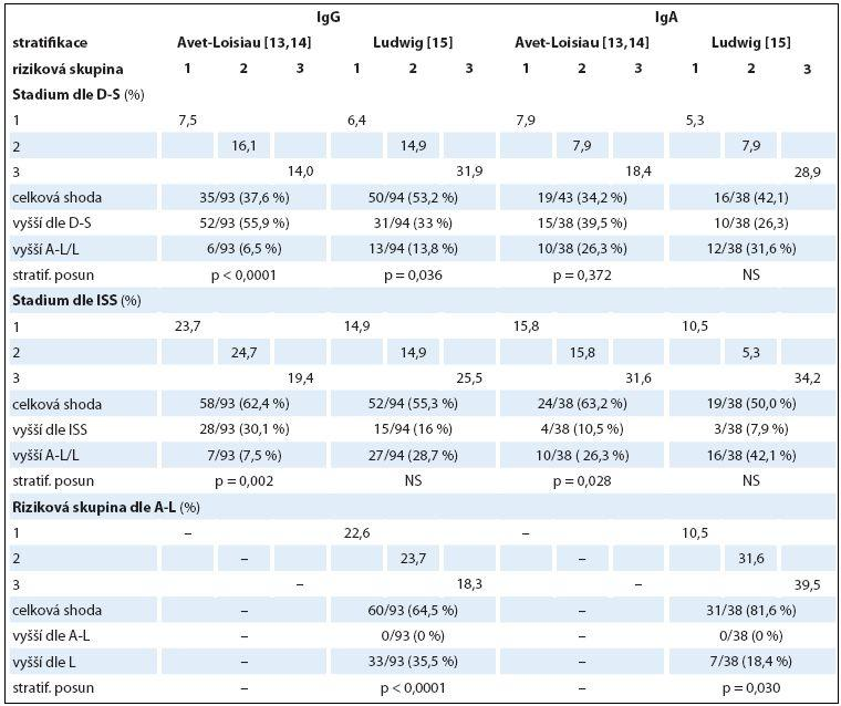 Srovnání shodnosti a změny stratifikace MM do kategorií 1–3 s použitím čtyř stratifikačních systémů v souborech IgG a IgA s pomocí McNemar-Bowkerova testu (n = 132).