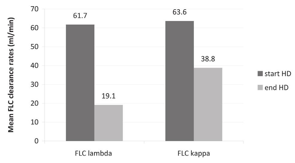 Fig. 4. Mean clearance rates of kappa and lambda free light chains (FLCs) at the beginning and at the end of HCO hemodialysis sessions