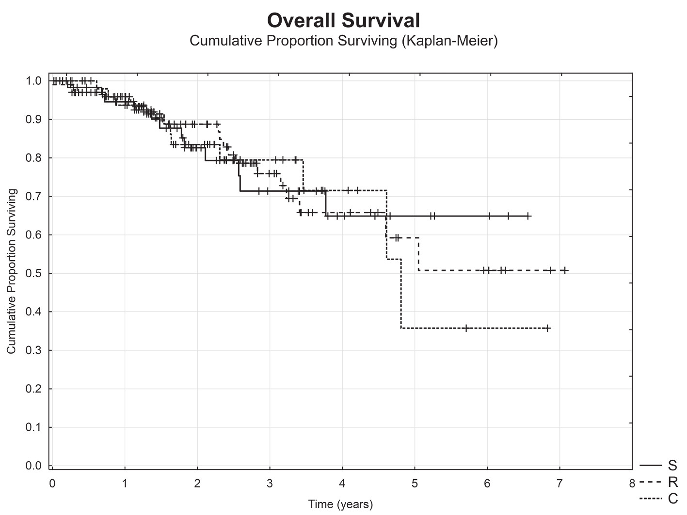 Celkové přežití nemocných v závislosti na origu tumoru (sigmoideum (S) vs. kolon (C) vs. rektum (R))