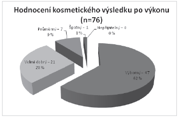 Hodnocení kosmetického výsledku našimi pacientkami Graph 5: Evaluation of the cosmetic outcome by our patients