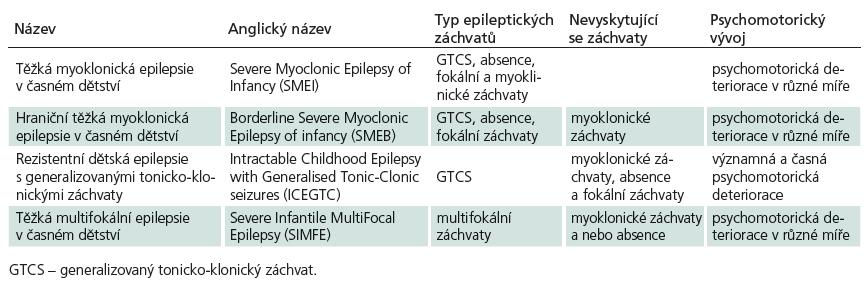 Klinické spektrum syndrom Dravetové – DS spektrum [5].