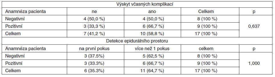 Vztah osobní vertebrogenní anamnézy a výskytu včasných komplikací a počtu pokusů pro detekci epidurálního prostoru u pacientů s ortopedickým endoprotetickým výkonem (n = 17)