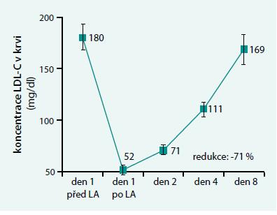 Vývoj změny koncentrace LDL-cholesterolemie před a po jednotlivé LA a mezi LA. Upraveno podle [12]