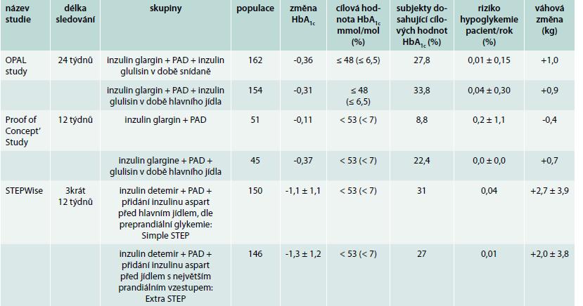 Přehled vybraných klinických studií, ve kterých byla sledována změna HbA<sub>1c</sub>, váhový přírůstek a riziko hypoglykemie po iniciaci prandiálního inzulinu k zavedené léčbě inzulinem bazálním
