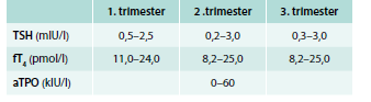 Hodnoty aTPO, TSH a fT<sub>4</sub> v trimestroch gravidity