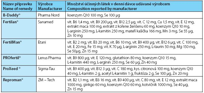 Název přípravku / Množství účinných látek v denní dávce udávané výrobcem